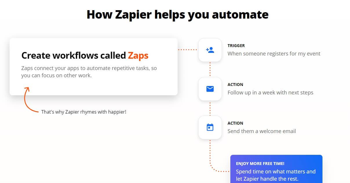 Как работает Zapier