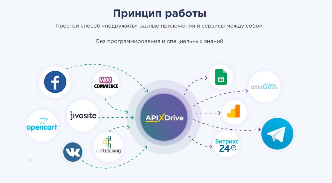 Как работает Apix-Drive