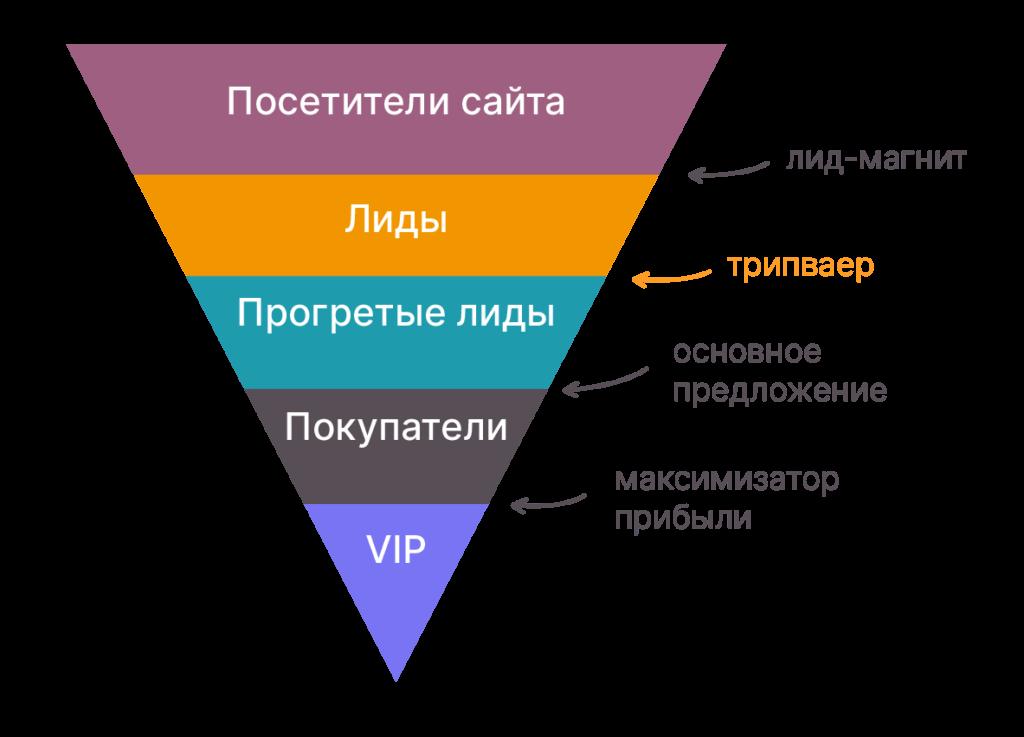 Схема воронки продаж для инфобизнеса