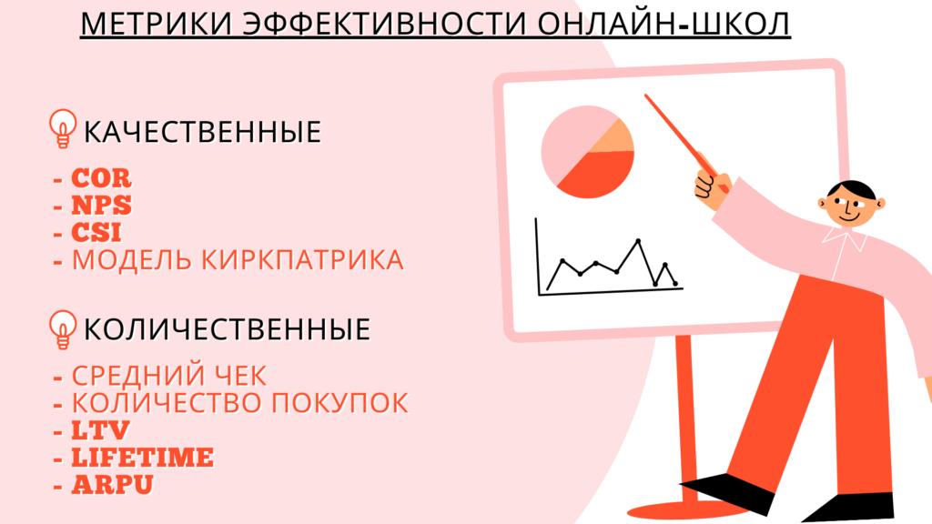 Метрики онлайн-курсов