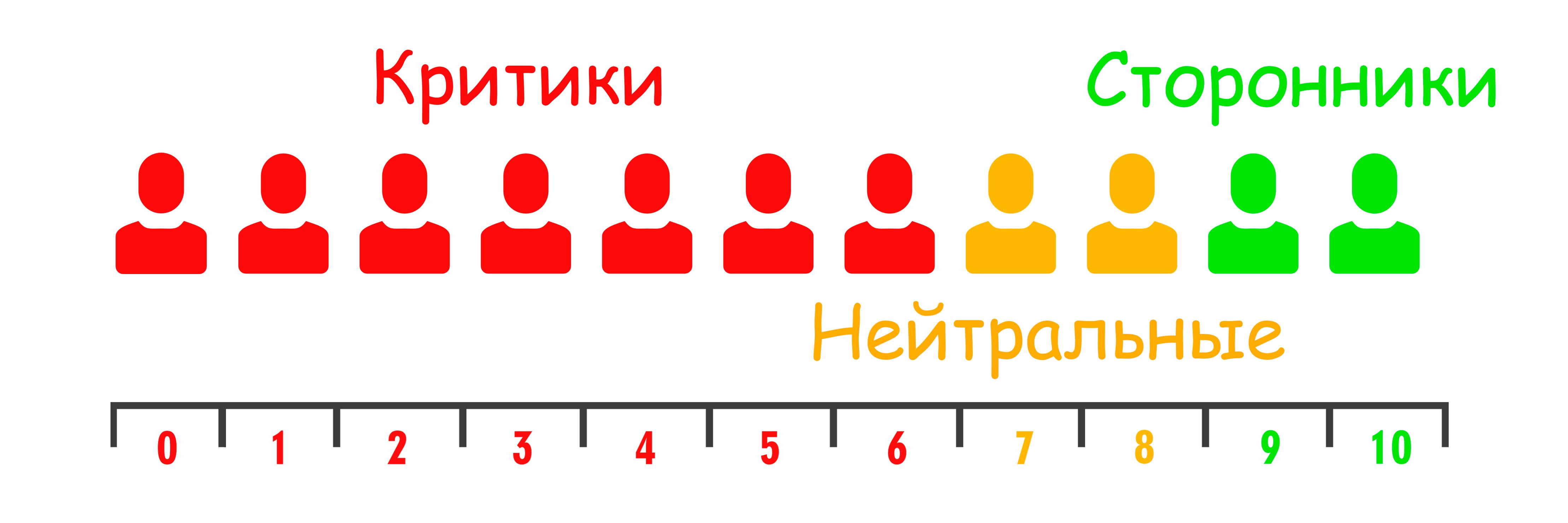 Как правильно измерять и отслеживать индекс NPS для онлайн-школы