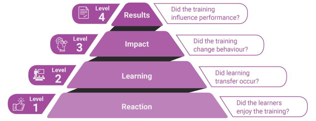 Модель Кирпатрика для измерения эффективности онлайн-курсов